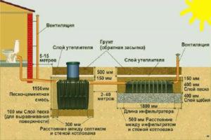 Септик Танк: устройство, установка, монтаж. Инструкция