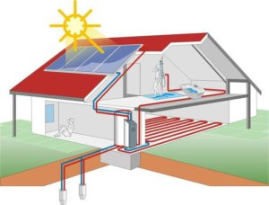 Альтернативные источники энергии для домам