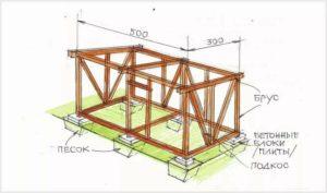 Строительство сарая своими руками: пошаговая инструкция