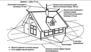 Как организовать тросовую молниезащиту дома