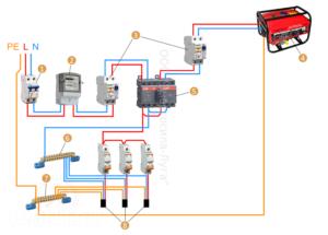 Почему отключается бензогенератор при подключении нагрузки?