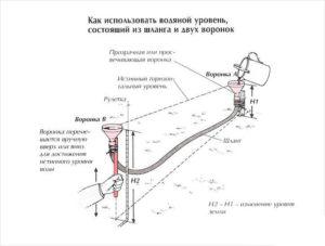 Как пользоваться гидроуровенем