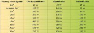 Сколько светодиодных ламп нужно на комнату площадью 25 кв.м.?