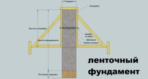 Расчет фундамента для дома