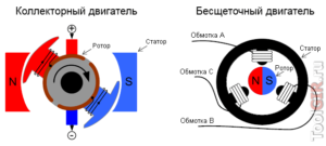 Сравнение коллекторного и бесколлекторного двигателя