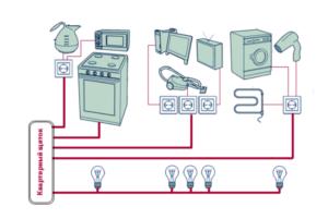 Какого сечения должен быть удлинитель для подключения мощной бытовой техники?
