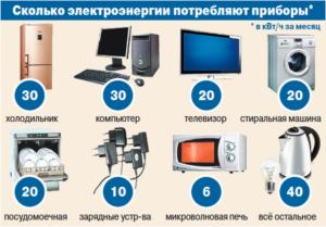 Сколько электроэнергии потребляет холодильник