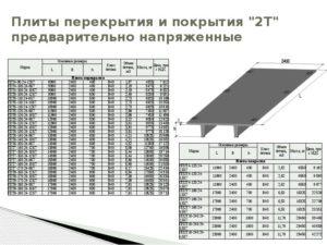 Плиты перекрытия: особенности и характеристики материала
