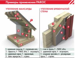 Утеплитель Paroc: характеристики, свойства, применение