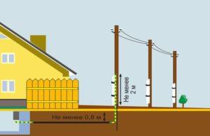 Как проложить кабель по забору согласно правилам