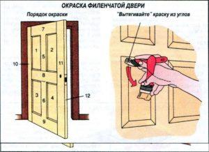 Как правильно красить двери