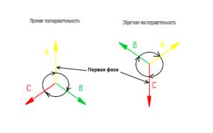 Что такое чередование фаз и как его проверить?