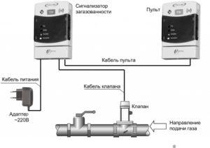 Как сделать автоматическое отключение с ручным включением газового клапана?