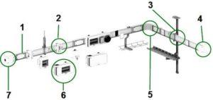 Основные виды шинопроводов