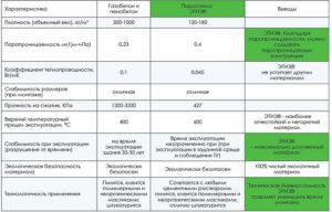 Газобетон. Особенности материала, характеристики и применение