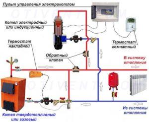 Монтаж и установка электрического котла своими руками - инструкция