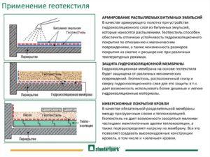 Геотекстиль: характеристики, применение, укладка