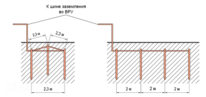 Как рассчитать контур заземления для частного дома?