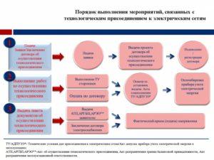 Как заключить договор на поставку электроэнергии — порядок действий