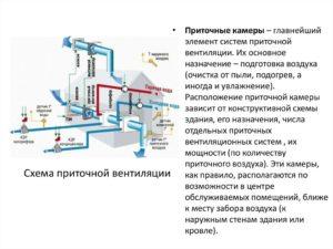 Принципы работы вентиляционных систем и их характеристика. Технология монтажа вентиляционной системы