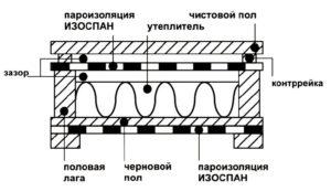 Пароизоляция Изоспан: инструкция по применению