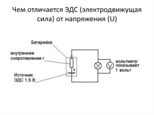 Чем отличается ЭДС от напряжения: простое объяснение на примере