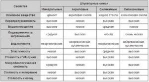 Структурная штукатурка: характеристики, достоинства, выбор и применение