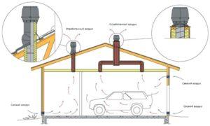 Зачем нужна вентиляция гаража