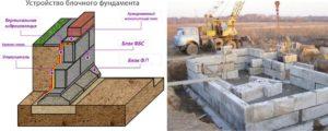 Устройство ленточного фундамента из блоков