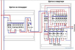 Инструкция по сборке распределительного щитка