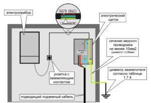 Как заземлить розетку для газового котла?