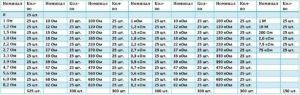 Какие бывают ряды номиналов радиодеталей