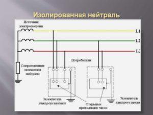 Что такое изолированная нейтраль и где она используется