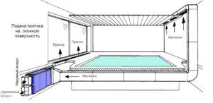 Вентиляция в закрытом бассейне: способы организации. Выбор вентиляционных вытяжек для бассейна