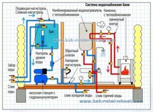 Водопровод в бане своими руками: пошаговая инструкция. Как правильно подключить парилку к водоснабжению?