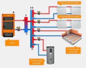 Гидрострелка для отопления. Для чего нужен гидравлический разделитель в системе отопления