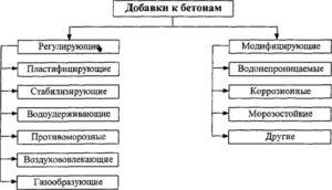 Добавки в бетон: характеристика, классификация, выбор