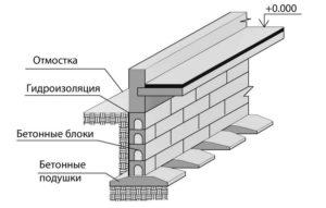 Устройство железобетонных фундаментов