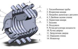 Печь Булерьян своими руками: пошаговая инструкция