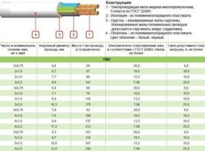 Технические характеристики провода ПВС