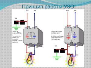 УЗО не сработало при задевании оголенных проводов