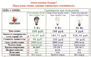 Потребляемая мощность 12 ламп по 35 Вт