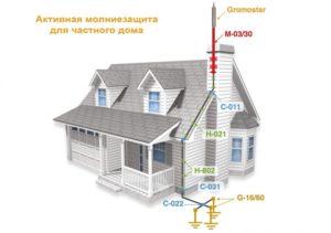 Молниезащита в частном доме: нормы, виды, монтаж