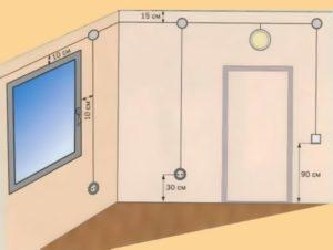 Как проложить проводку к телевизору и сколько розеток нужно?