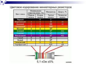 Как маркируются резисторы по мощности и сопротивлению — обзор стандартов