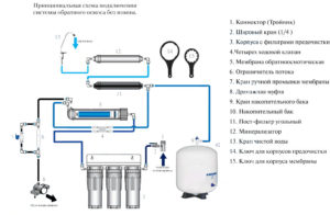 Система очистки воды с обратным осмосом: инструкция по установке