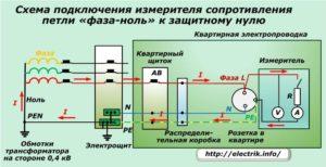 Как измерить сопротивление петли фаза-ноль?