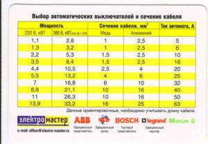 Какой автомат выбрать для кабеля сечением 3х2.5 мм.кв.?