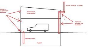 Как сделать вытяжку в гараже