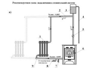 Водяные печи для дома: инструкция по монтажу